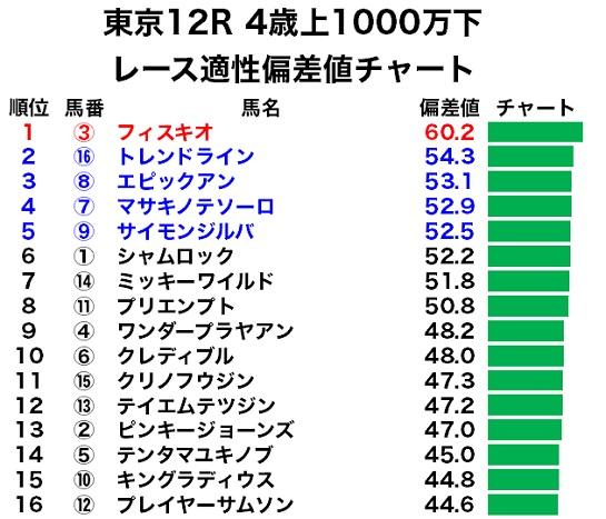東京12R 4歳上1000万下のレース適性偏差値チャート