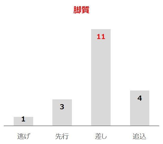 青葉賞の過去10年脚質別分析データ