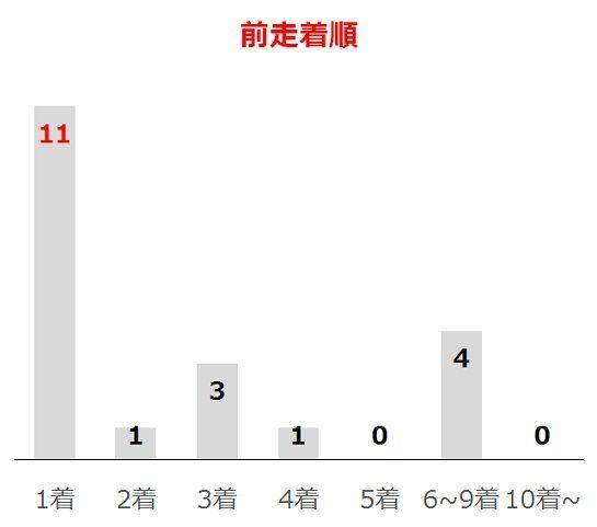 青葉賞の過去10年前走着順別分析データ
