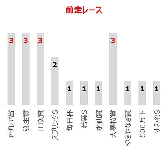 青葉賞の過去10年前走レース別分析データ