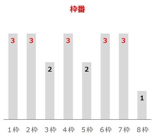 青葉賞の過去10年枠番分析データ