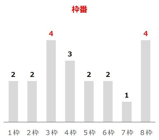 エプソムCの過去10年枠番分析データ