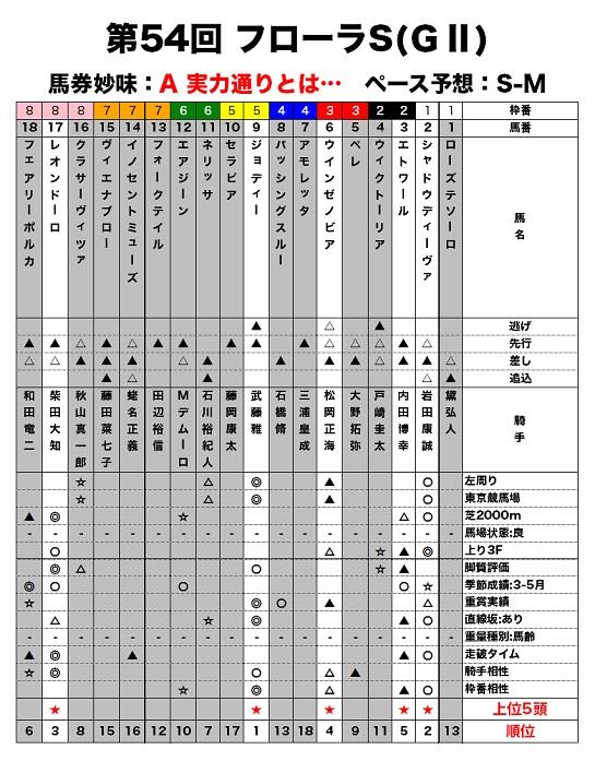 フローラSのレース適性評価