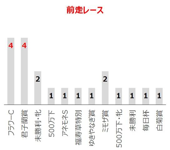 フローラSの過去10年前走レース別分析データ