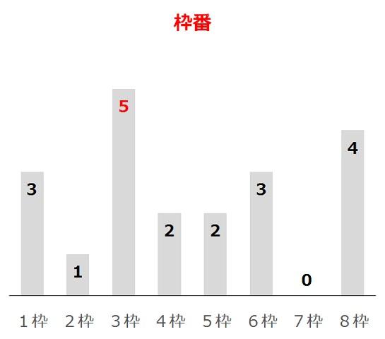 フローラSの過去10年枠番分析データ