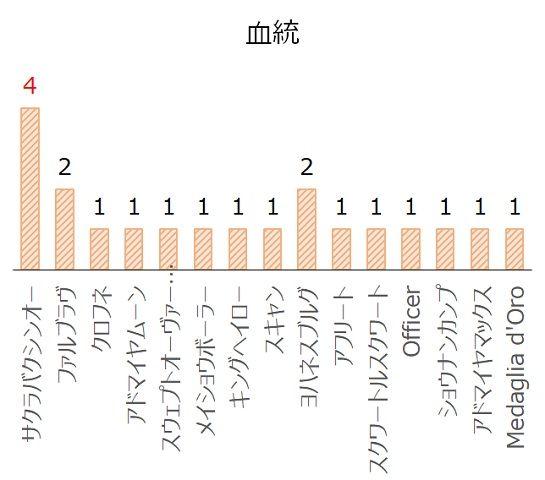 アイビスサマーダッシュの過去10年血統分析データ