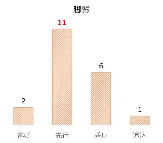 小倉2歳Sの過去10年脚質別分析データ