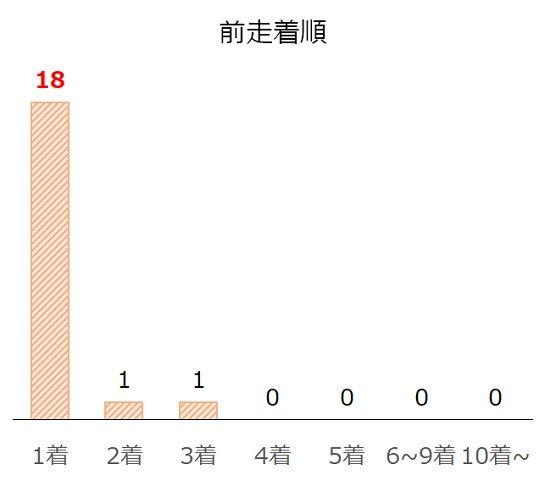 小倉2歳Sの過去10年前走着順別分析データ