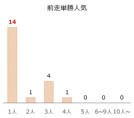 小倉2歳Sの過去10年前走単勝人気別分析データ