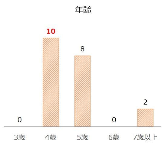 京都大賞典の過去10年年齢別分析データ
