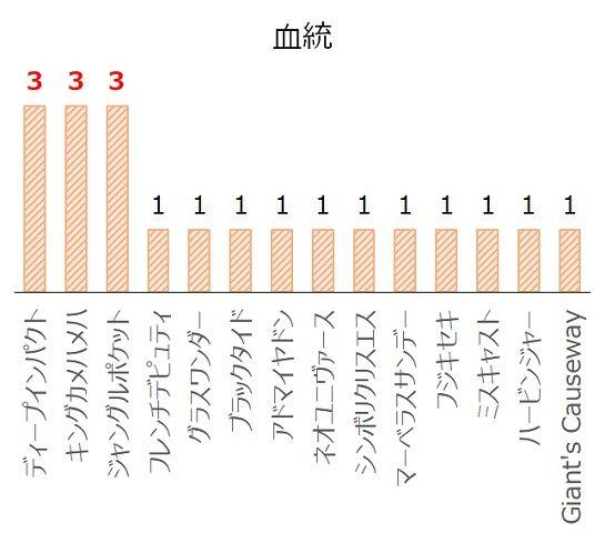 京都大賞典の過去10年血統分析データ