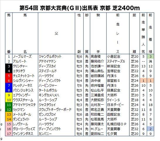 京都大賞典の前走成績つき出馬表