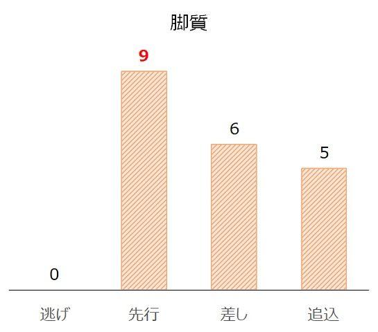 京都大賞典の過去10年脚質別分析データ