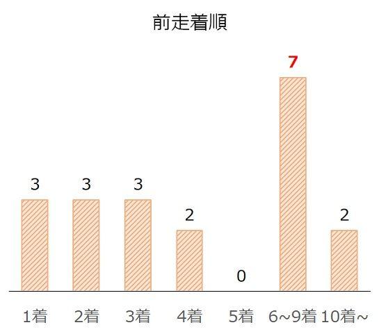 京都大賞典の過去10年前走着順別分析データ
