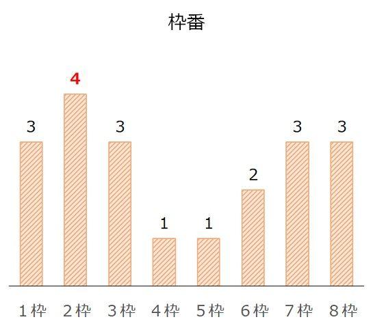 京都大賞典の過去10年枠番分析データ