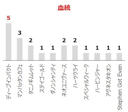 京都新聞杯の過去10年血統分析データ