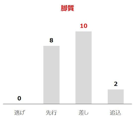 京都新聞杯の過去10年脚質別分析データ