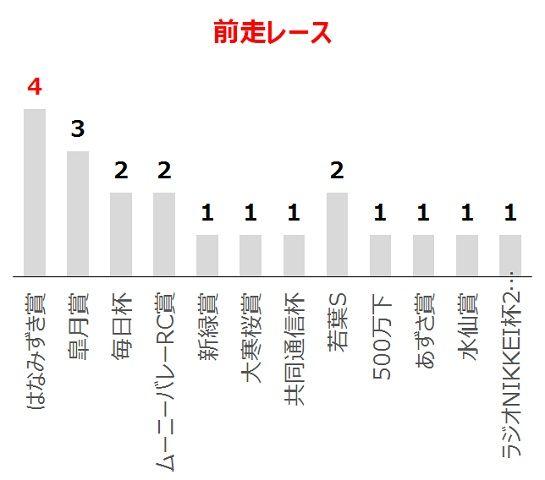 京都新聞杯の過去10年前走レース別分析データ