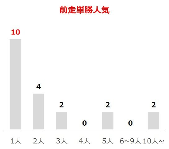 京都新聞杯の過去10年前走単勝人気別分析データ