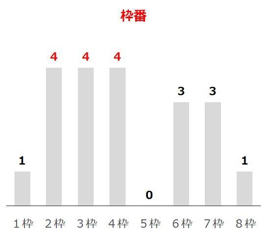 京都新聞杯の過去10年枠番分析データ