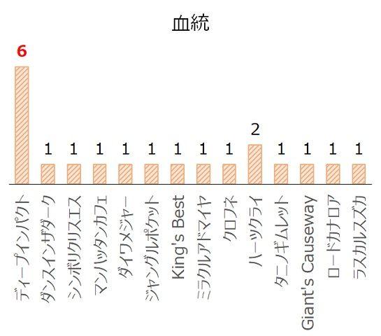 毎日王冠の過去10年血統分析データ