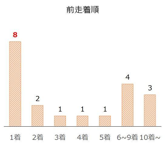 毎日王冠の過去10年前走着順別分析データ