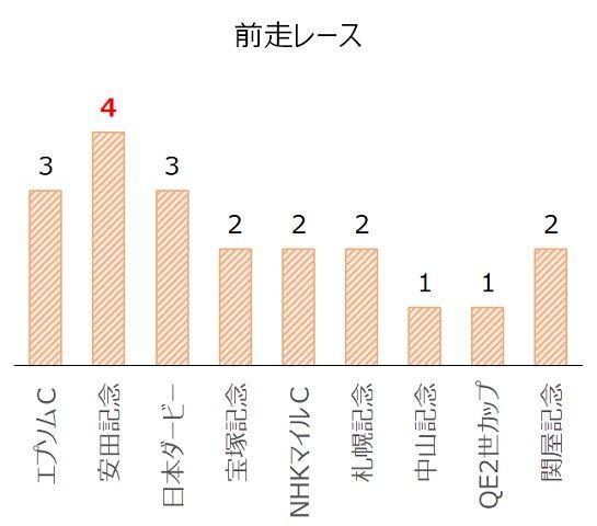 毎日王冠の過去10年前走レース別分析データ