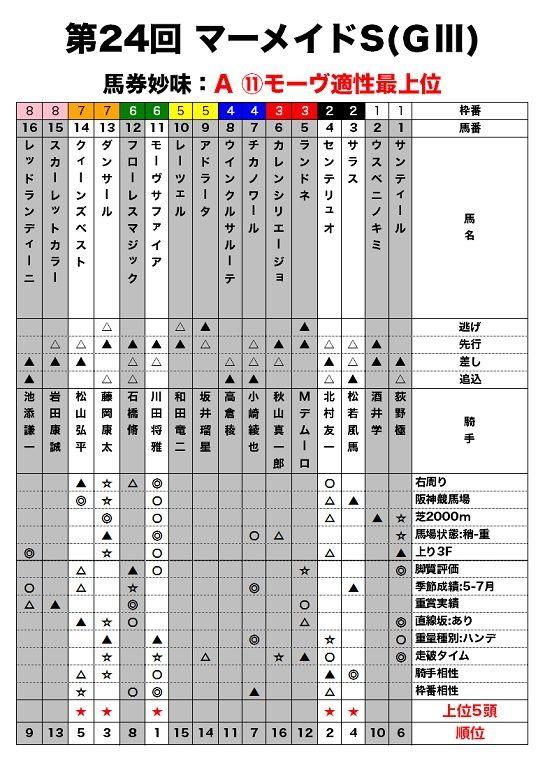 マーメイドSのレース適性評価