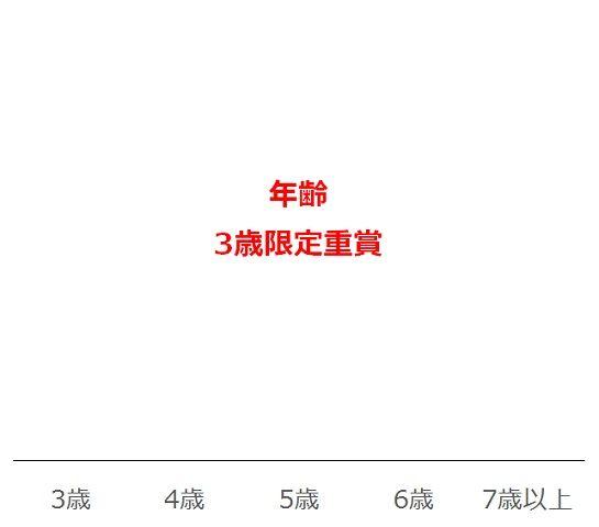 NHKマイルCの過去10年年齢別分析データ