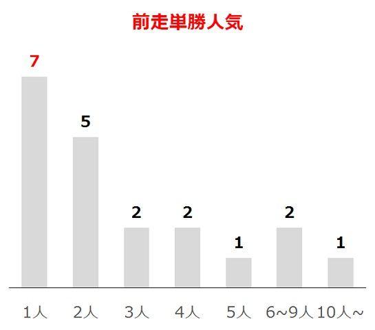 NHKマイルCの過去10年前走単勝人気別分析データ