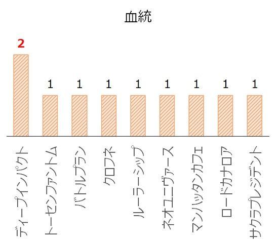 サウジアラビアRCの過去10年血統分析データ