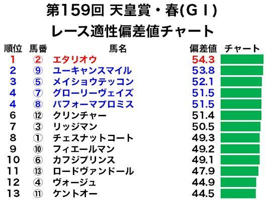 天皇賞・春のレース適性偏差値チャート