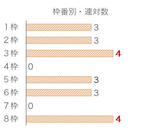 エリザベス女王杯のデータ予想・過去10年枠番データ