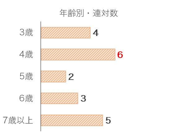 中日新聞杯のデータ予想・過去10年年齢別分析データ