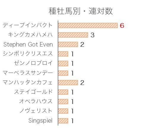 中日新聞杯のデータ予想・過去10年血統分析データ