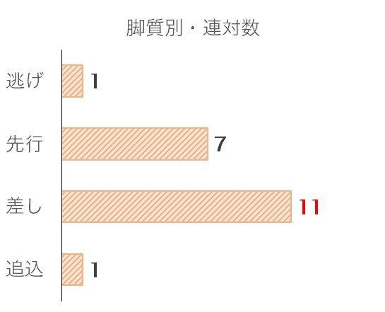 中日新聞杯のデータ予想・過去10年脚質別分析データ