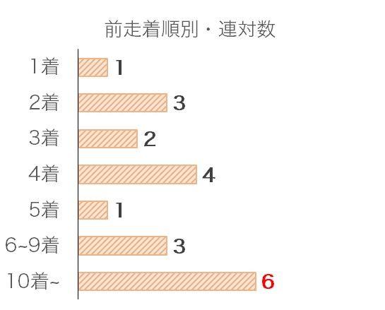 中日新聞杯のデータ予想・過去10年前走着順別分析データ