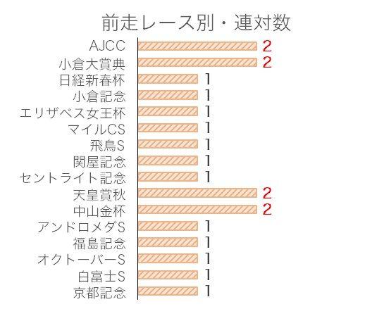 中日新聞杯のデータ予想・過去10年前走レース別分析データ