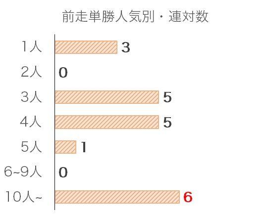 中日新聞杯のデータ予想・過去10年前走単勝人気別分析データ