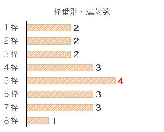 中日新聞杯のデータ予想・過去10年枠番データ