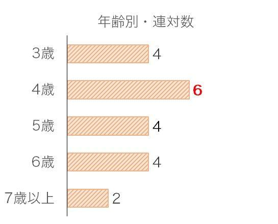 福島記念のデータ予想・過去10年年齢別分析データ