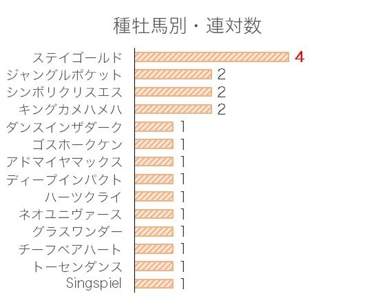 福島記念のデータ予想・過去10年血統分析データ