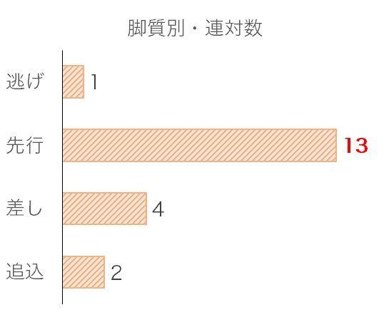 福島記念のデータ予想・過去10年脚質別分析データ