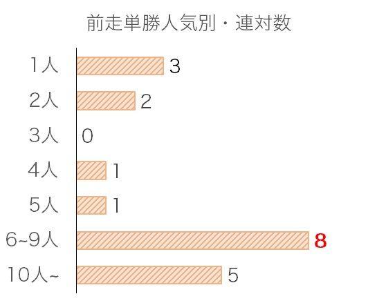 福島記念のデータ予想・過去10年前走単勝人気別分析データ