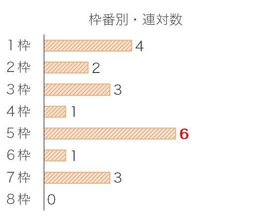 福島記念のデータ予想・過去10年枠番データ
