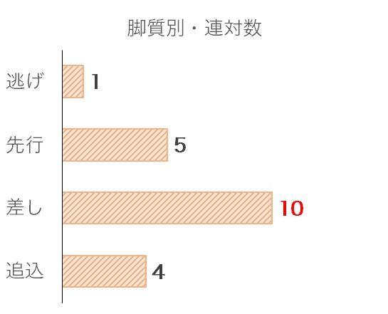 阪神JFのデータ予想・過去10年脚質別分析データ