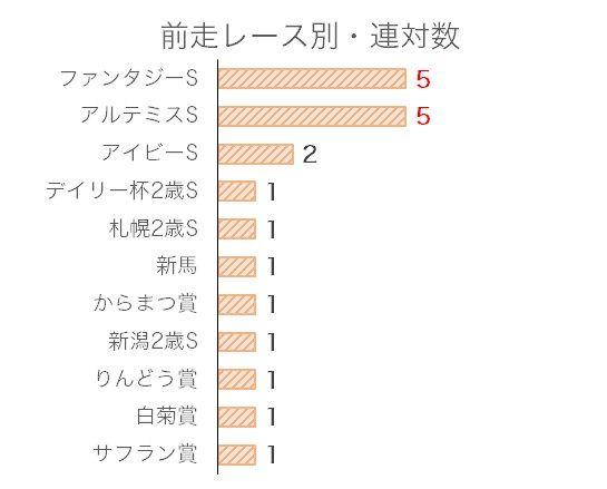 阪神JFのデータ予想・過去10年前走レース別分析データ