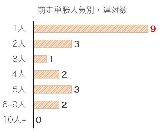 阪神JFのデータ予想・過去10年前走単勝人気別分析データ