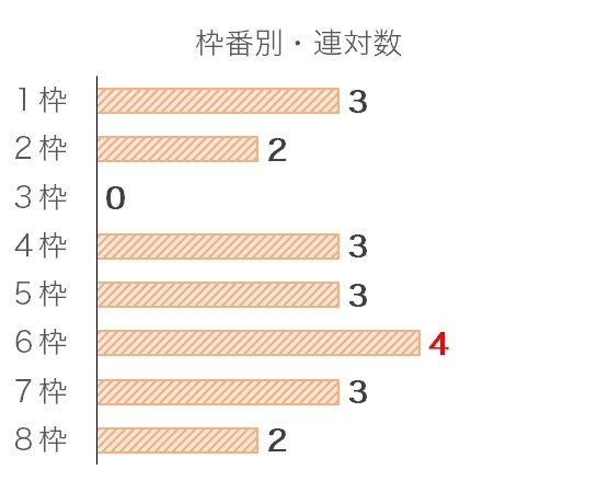 阪神JFのデータ予想・過去10年枠番データ