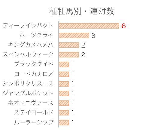 ジャパンカップのデータ予想・過去10年血統分析データ